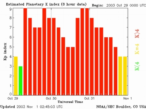 solar space and geomagnetic weather part v solar activity and it actually did look like this though this is from the big geomagnetic storm that occurred 28 29 2003 according to nasa ldquoduring the height of