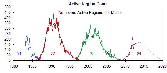 active region