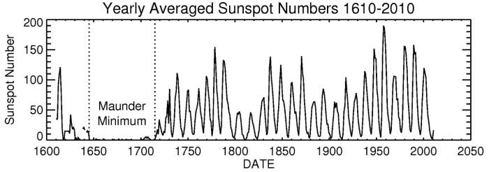 yearly averaged